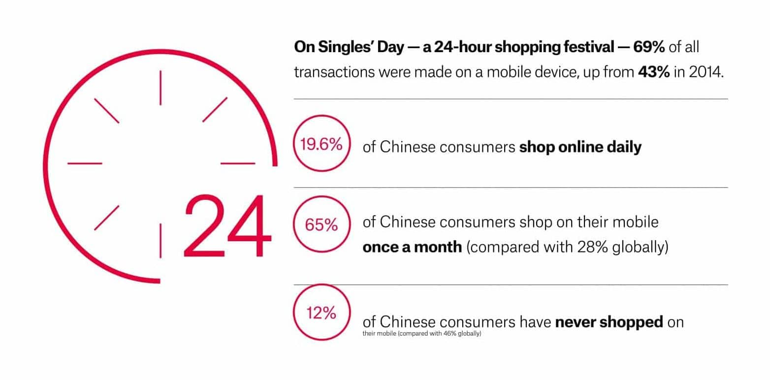 Graph showing increase of mobile shopping