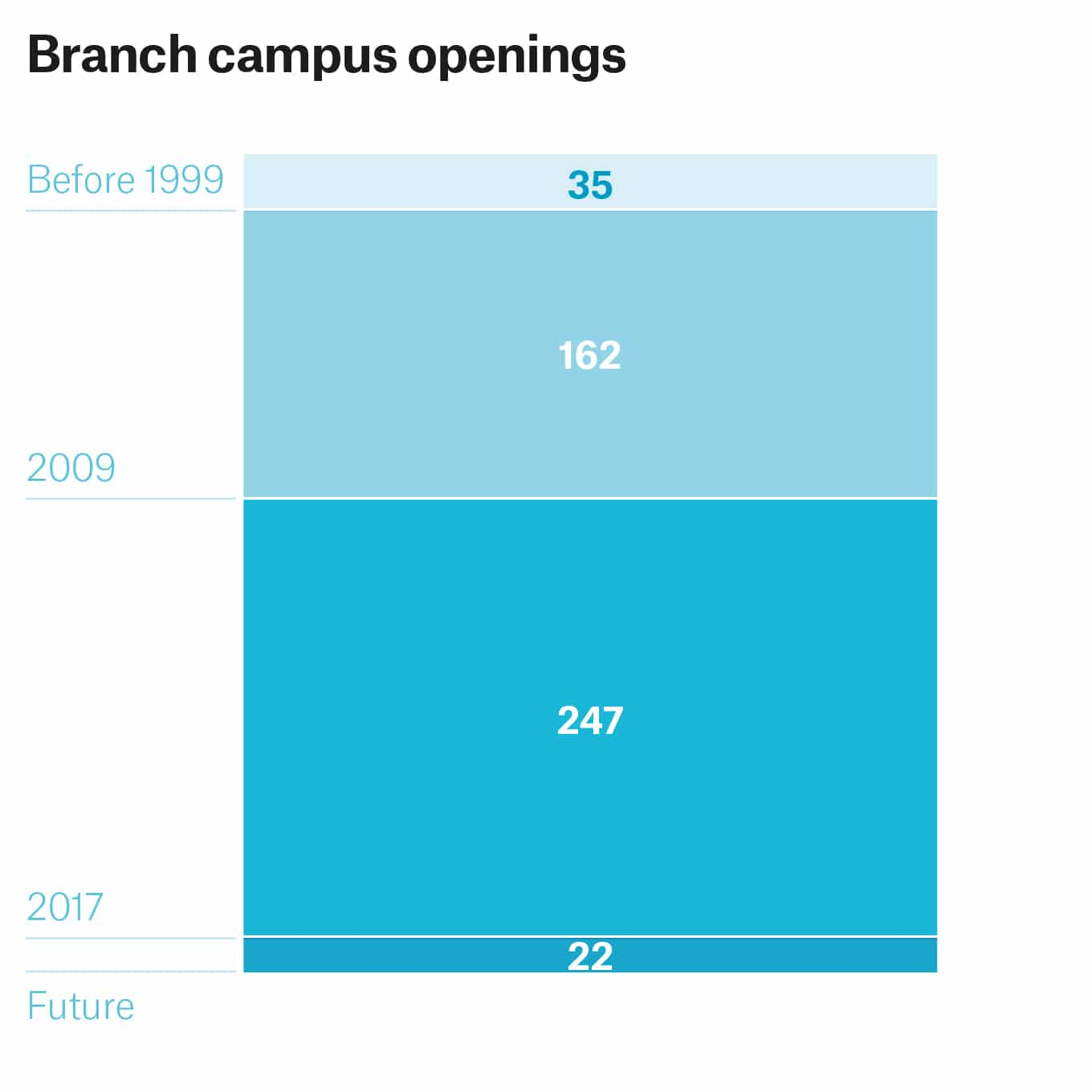 Branch Campus Openings Numbers Through Time