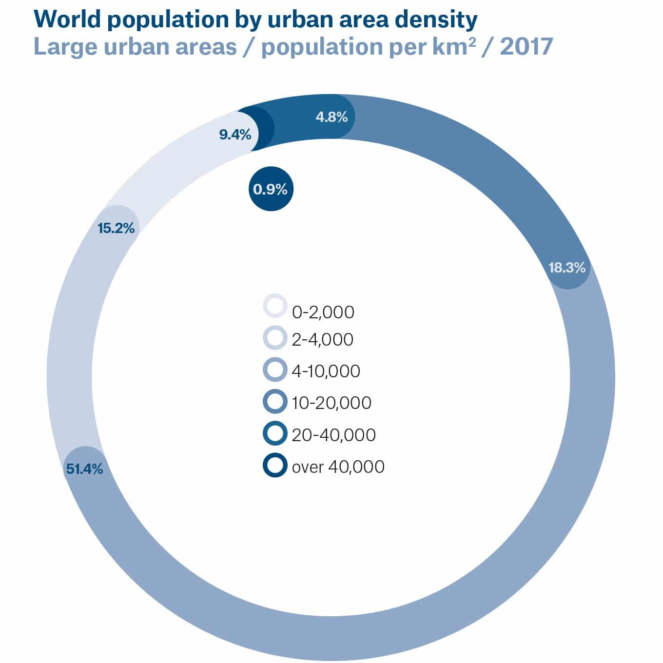 Graphic of world population by urban capacity area density