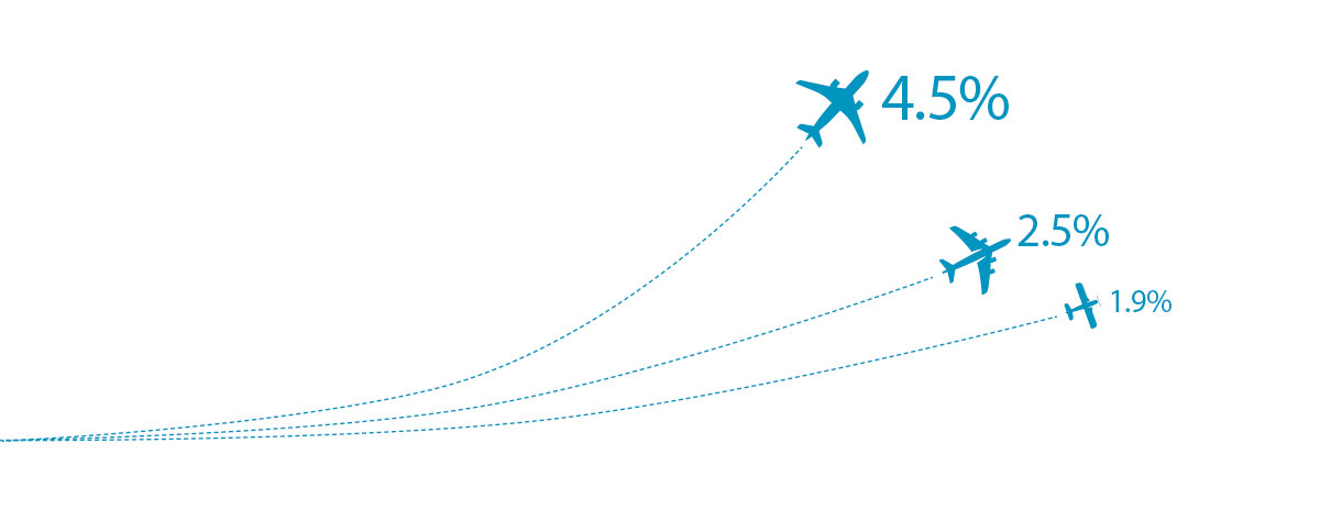 Illustration showing the annual growth in passenger traffic, air cargo and aircraft movements