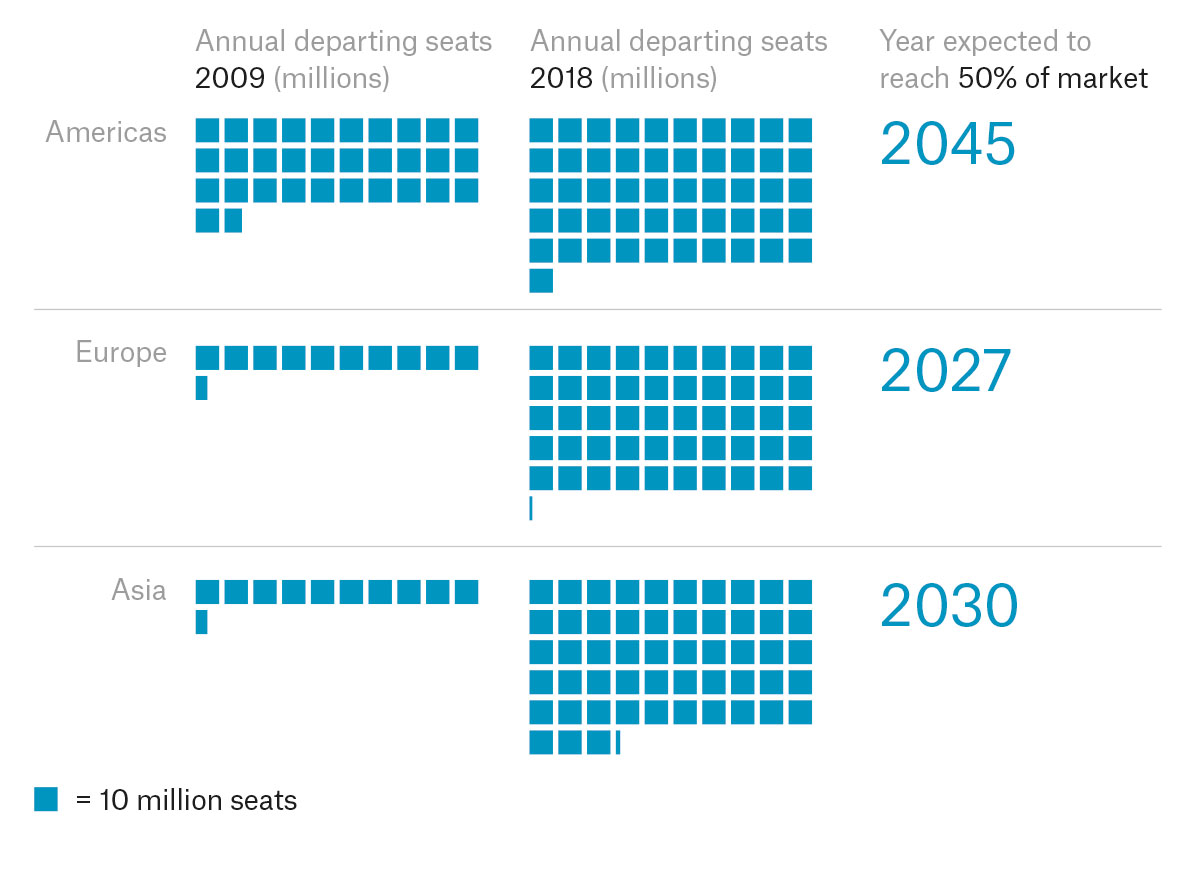 graph showing the amount of annual seats departing from different content throughout time