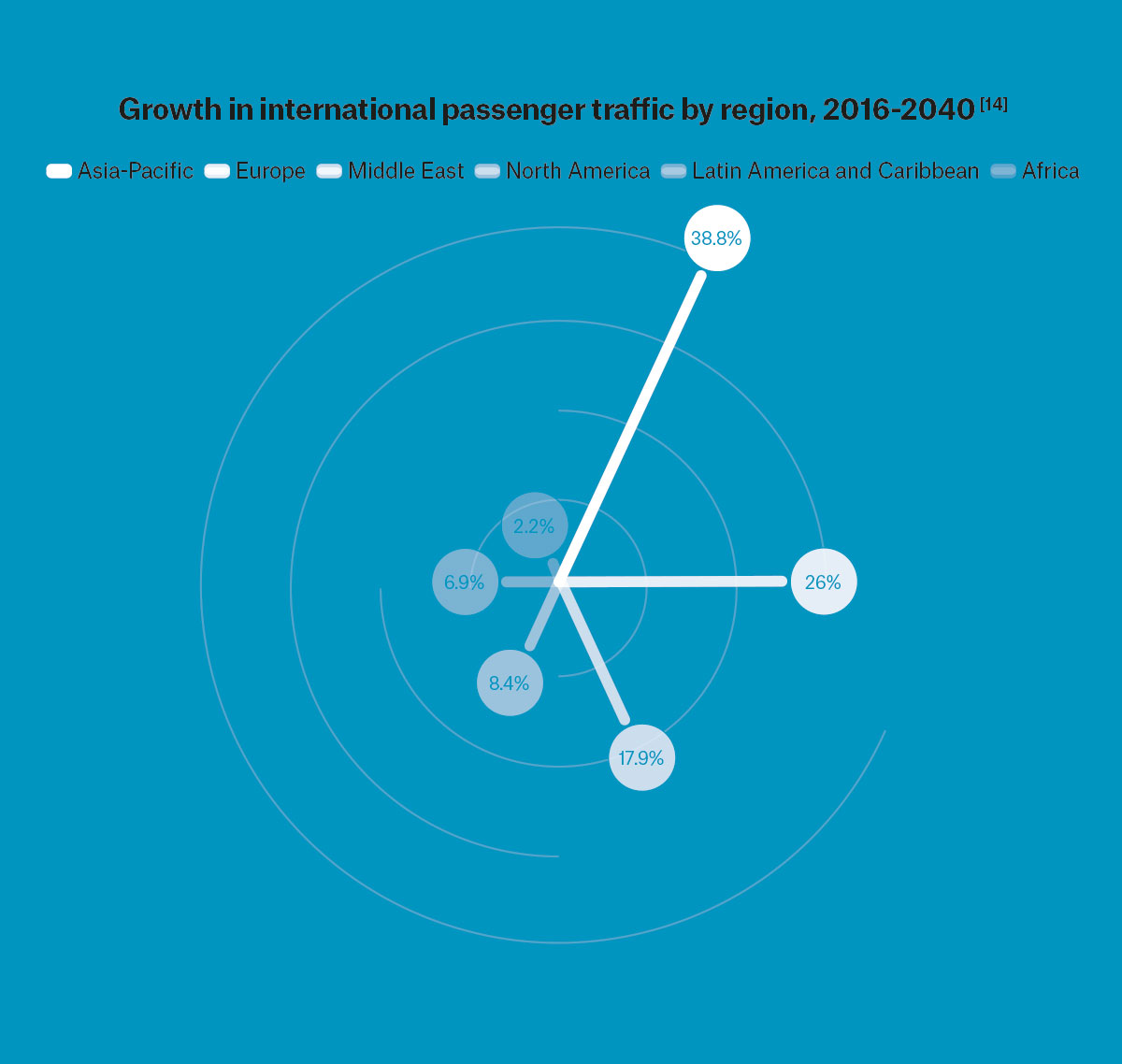 Graph showing the growth in international passenger traffic by region between 2016 and 2040