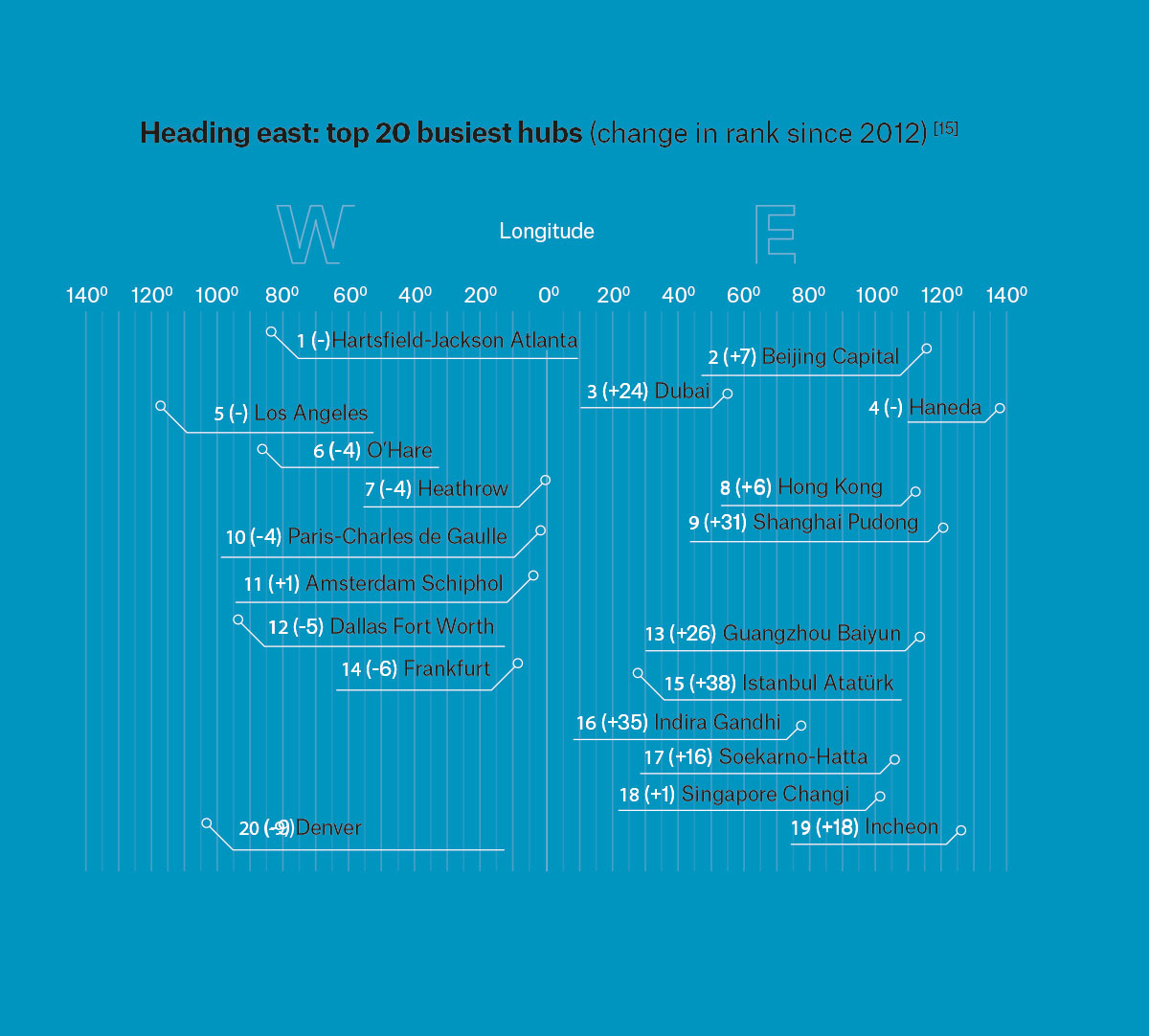 graph showing the top 20 busiest hubs across the world
