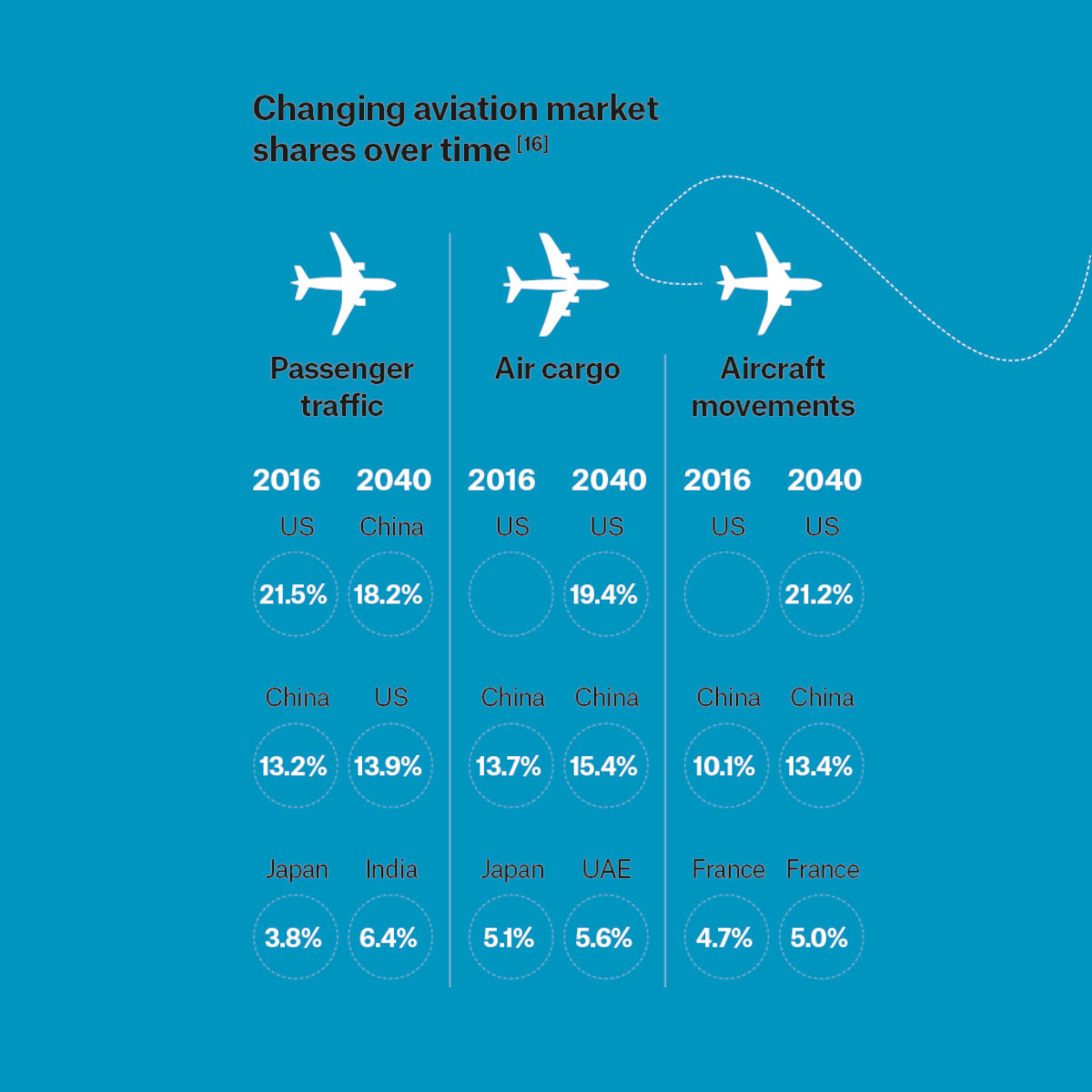 Graph showing the changes in aviation market shares over time