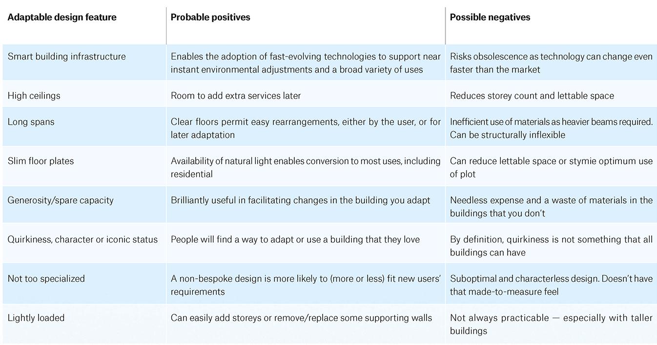 Table of flexible design factors